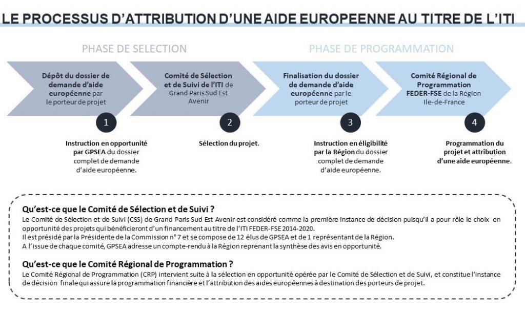 Le processus d'attribution d'un aide européenne au titre de l'ITI