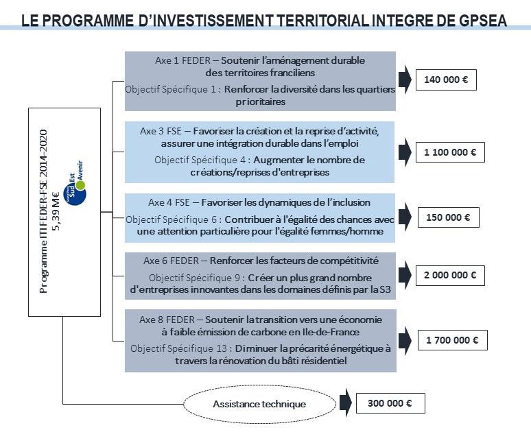 Programme d'investissement territorial intégré de GPSEA